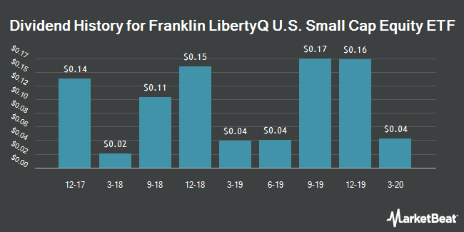 Dividend History for Franklin LibertyQ US Small Cap Equity ETF (BATS:FLQS)