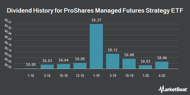 Dividend History for ProShares Managed Futures Strategy ETF (BATS:FUT)