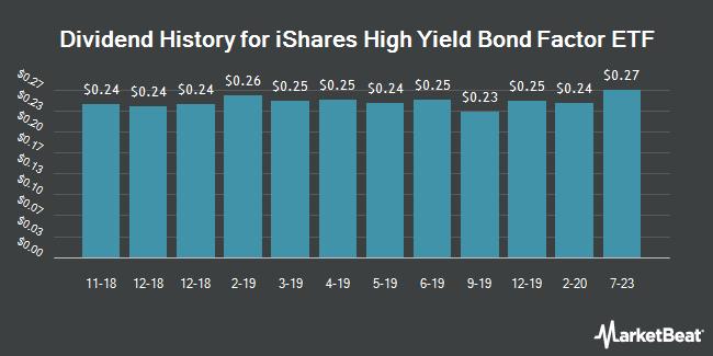 Dividend History for iShares Edge High Yield Defensive Bond ETF (BATS:HYDB)