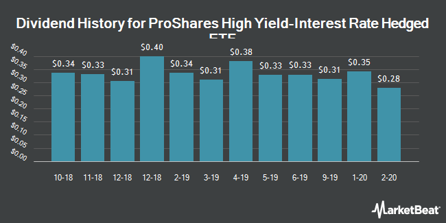 Dividend History for ProShares High Yield-Interest Rate Hedged ETF (BATS:HYHG)