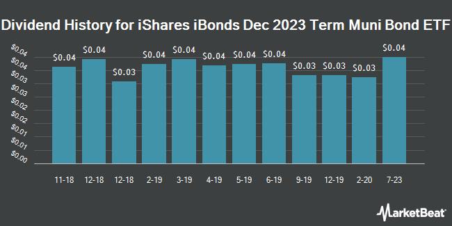 Dividend History for iShares iBonds Dec 2023 Term Muni Bond ETF (BATS:IBML)