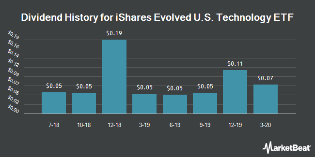 Dividend History for iShares Evolved U.S. Technology ETF (BATS:IETC)