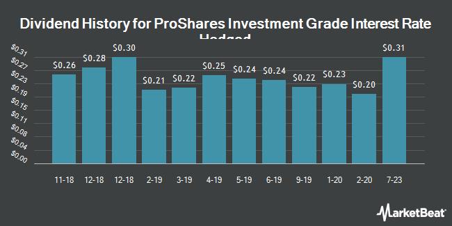Dividend History for ProShares Investment Grade Interest Rate Hedged (BATS:IGHG)