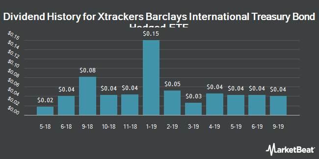Dividend History for X-trackers Barclays International Treasury Bond Hedged ETF (BATS:IGVT)