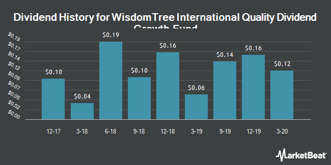 Dividend History for WisdomTree International Quality Dividend Growth Fund (BATS:IQDG)