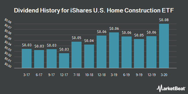 Dividend History for iShares U.S. Home Construction ETF (BATS:ITB)