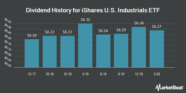 Dividend History for iShares U.S. Industrials ETF (BATS:IYJ)