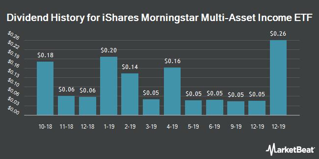 Dividend History for iShares Morningstar Multi-Asset Income ETF (BATS:IYLD)