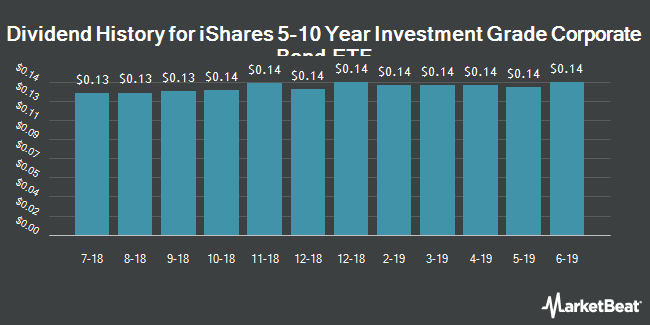 Dividend History for iShares 5-10 Year Investment Grade Corporate Bond ETF (BATS:MLQD)