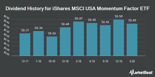 Dividend History for iShares Edge MSCI USA Momentum Factor ETF (BATS:MTUM)