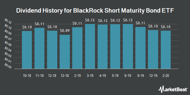 Dividend History for iShares Short Maturity Bond ETF (BATS:NEAR)