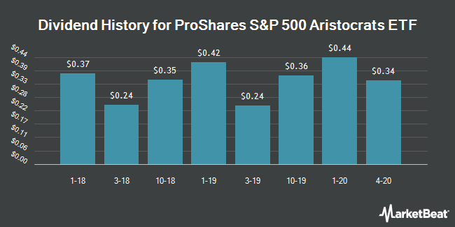 Dividend History for ProShares S&P 500 Aristocrats ETF (BATS:NOBL)