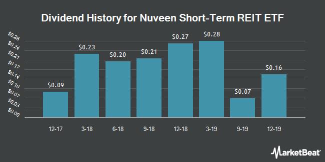 Dividend History for NuShares Short-Term REIT ETF (BATS:NURE)
