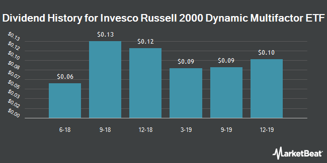 Dividend History for Invesco Russell 2000 Dynamic Multifactor ETF (BATS:OMFS)