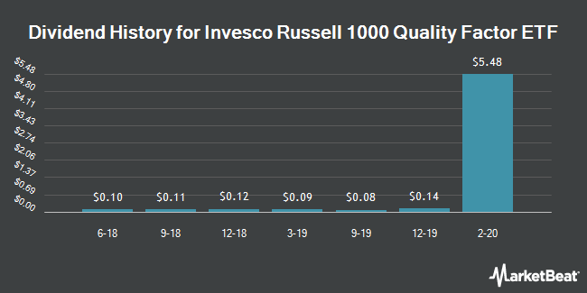 Dividend History for Invesco Russell 1000 Quality Factor ETF (BATS:OQAL)