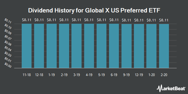 Dividend History for Global X US Preferred ETF (BATS:PFFD)