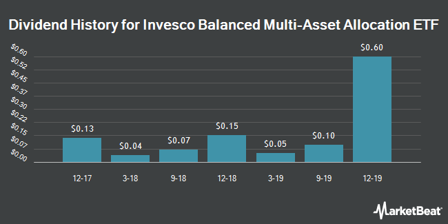 Dividend History for Invesco Balanced Multi-Asset Allocation ETF (BATS:PSMB)