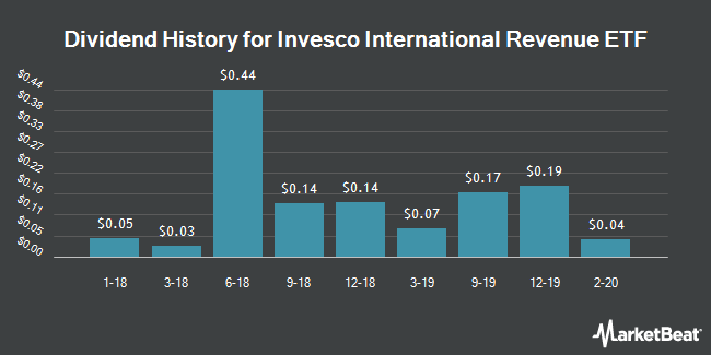 Dividend History for Oppenheimer International Revenue ETF (BATS:REFA)