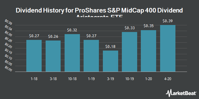 Dividend History for ProShares S&P MidCap 400 Dividend Aristocrats ETF (BATS:REGL)