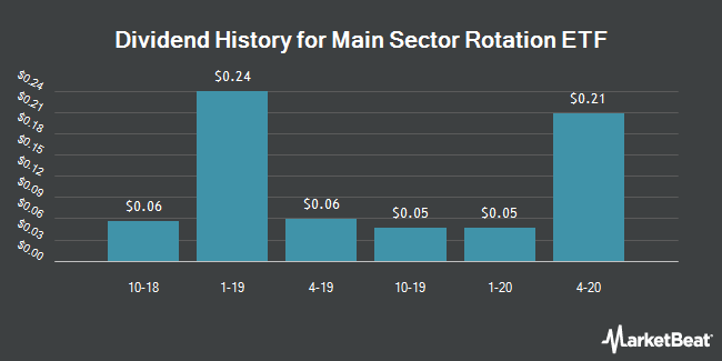 Dividend History for Main Sector Rotation ETF (BATS:SECT)