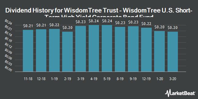 Dividend History for WisdomTree Fundamental U.S. Short-Term High Yield Corporate Bond Fund (BATS:SFHY)