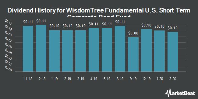 Dividend History for WisdomTree Fundamental U.S. Short-Term Corporate Bond Fund (BATS:SFIG)