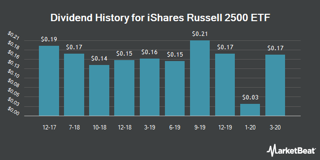 Dividend History for iShares Russell 2500 ETF (BATS:SMMD)