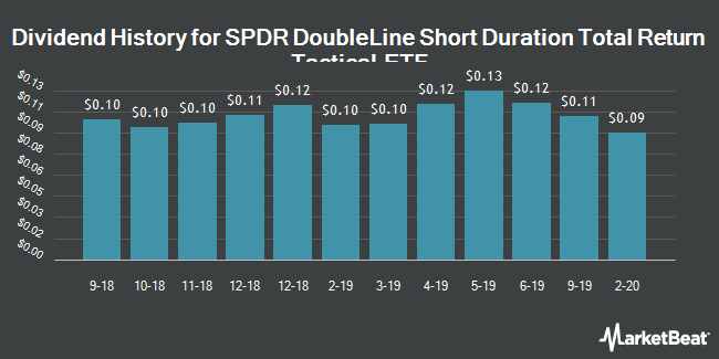 Dividend History for SPDR DoubleLine Short Duration Total Return Tactical ETF (BATS:STOT)