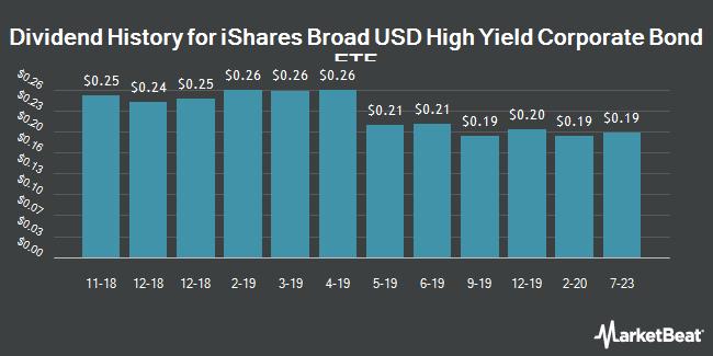 Dividend History for iShares Broad USD High Yield Corporate Bond ETF (BATS:USHY)