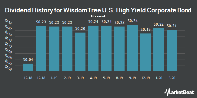 Dividend History for WisdomTree Fundamental U.S. High Yield Corporate Bond Fund (BATS:WFHY)