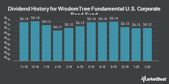 Dividend History for WisdomTree Fundamental U.S. Corporate Bond Fund (BATS:WFIG)