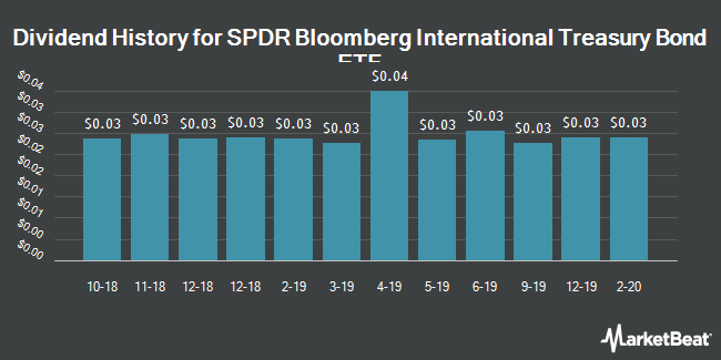 Dividend History for SPDR S TR/BARCLAYS INTL TREAS (BMV:BWX)