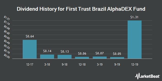 Dividend History for 1ST TR EXCHANGE/BRAZIL ALPHADEX FD (BMV:FBZ)