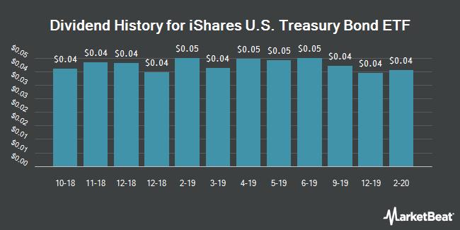 Dividend History for Ishares U.S. Treasury Bond Etf (BMV:GOVT)