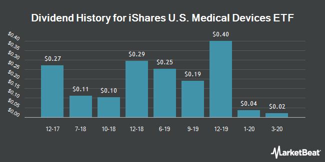 Dividend History for iShares Dow Jones US Medical Dev. (BMV:IHI)