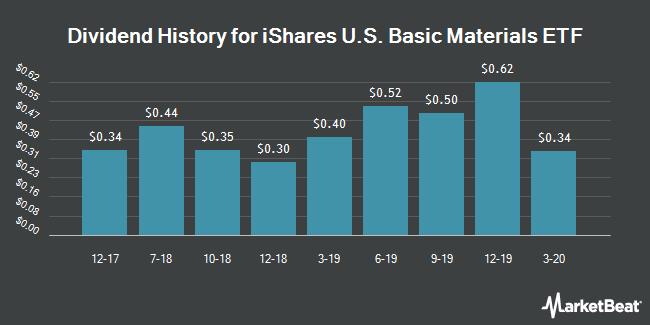 Dividend History for iShares Dow Jones US Basic Mater. (BMV:IYM)
