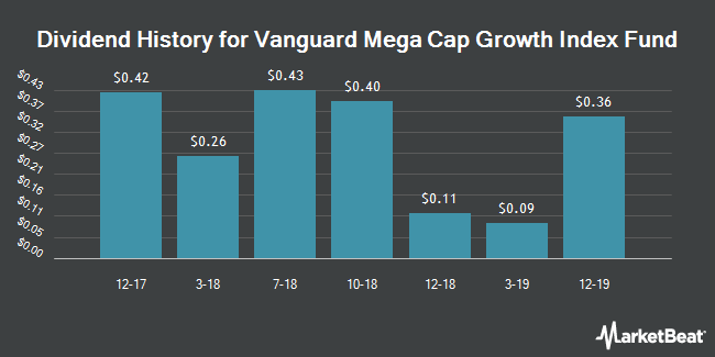 Dividend History for VANGUARD WORLD/VANGUARD MEGA CAP G (BMV:MGK)