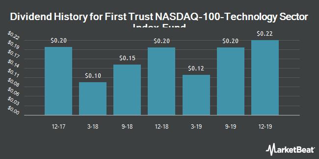 Dividend History for 1ST TR NASDAQ-1/SHS (BMV:QTEC)