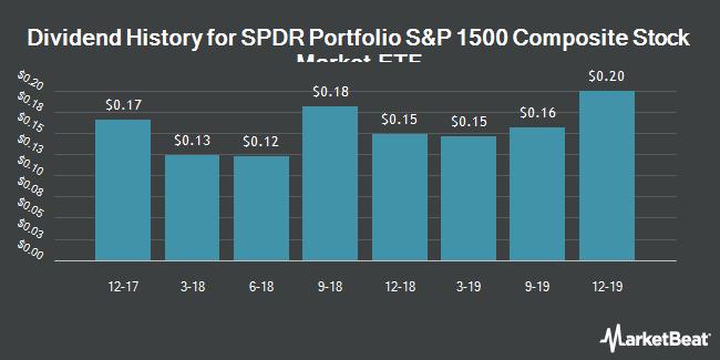 Dividend History for Spdr Portfolio Total Stock Market Etf (BMV:SPTM)