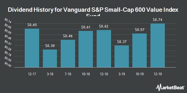 Dividend History for VANGUARD S&P SMALL-CAP 600 VALUE ETF (BMV:VIOV)