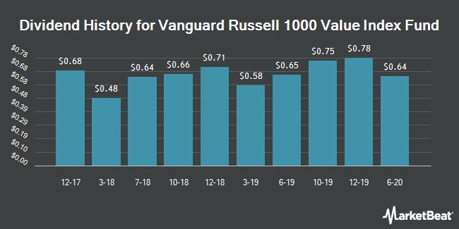 Dividend History for VANGUARD RUSSELL 1000 VALUE ETF (BMV:VONV)