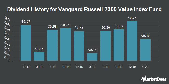 Dividend History for VANGUARD SCOTTS/VANGUARD RUSSELL 20 (BMV:VTWV)