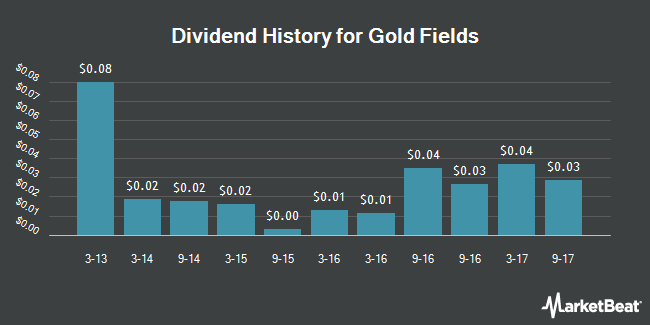 Dividend Payments by Quarter for Gold Fields (JSE:GFI)