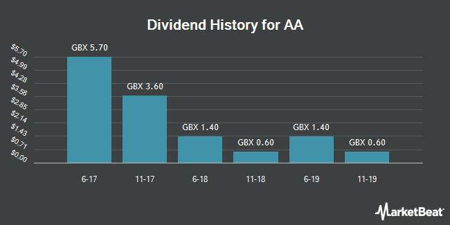 Dividend History for AA (LON:AA)