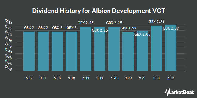 Dividend History for Albion Development VCT (LON:AADV)
