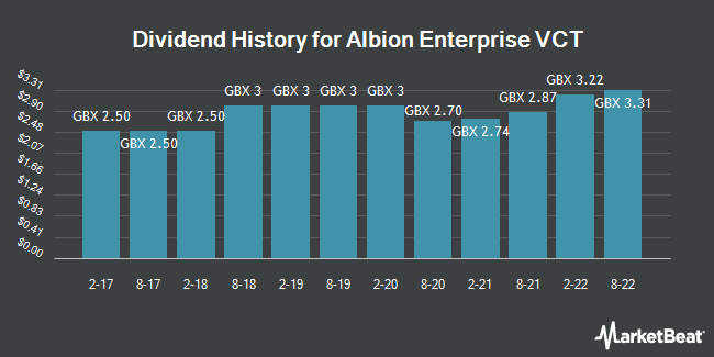 Dividend History for Albion Enterprise VCT (LON:AAEV)