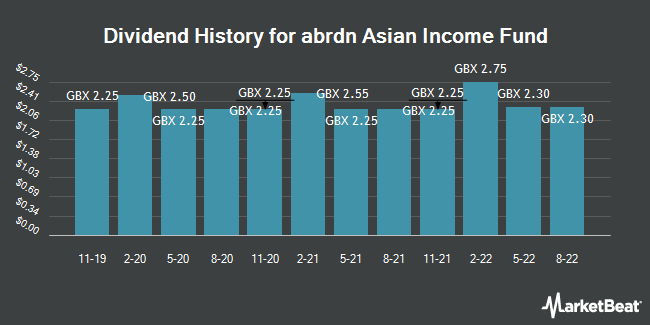 Dividend History for Aberdeen Asian Income Fund (LON:AAIF)