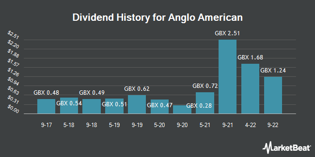 Dividend History for Anglo American (LON:AAL)