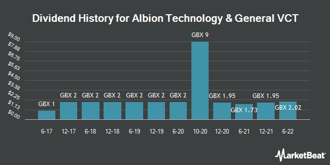 Dividend History for Albion Technology and General VCT (LON:AATG)