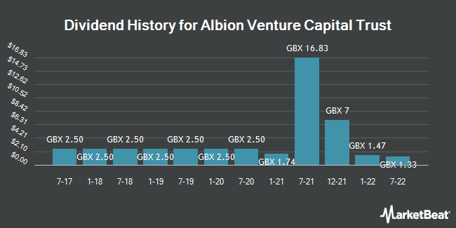 Dividend History for Albion Venture Capital Trust (LON:AAVC)